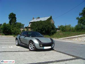 Smart Roadster 0.7 2005 r. - zobacz ofertę